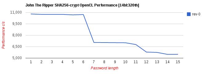 GPU development [Openwall Community Wiki]